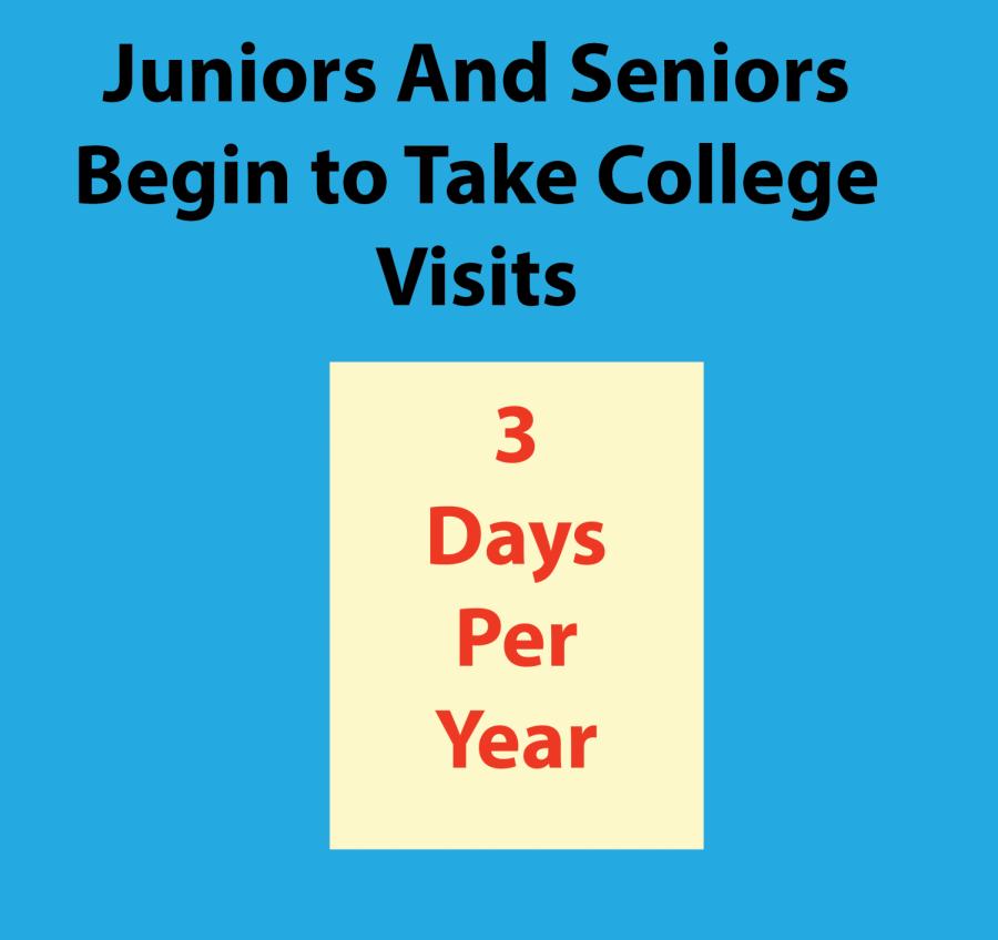 Juniors And Seniors Begin to Take College Visits